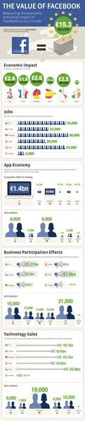 infographie-the-value-of-facebook