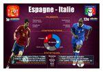Finale de l'euro 2012 : Espagne - Italie 4 - 0