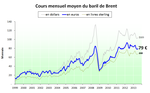Prix du pétrole en euros (et en diverses monnaies) - juillet 2013