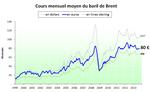 Prix du pétrole en euros (et en diverses monnaies) - septembre 2013