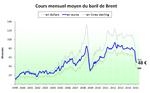 Prix du pétrole en euros (et en diverses monnaies) - février 2015