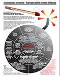 Autorité palestinienne - Schéma des connexions terroristes