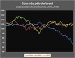 Le saisissant décrochage du pétrole (graphique)