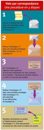 vote-correspondance-2012.jpg