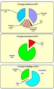 Charges2011-02.jpg
