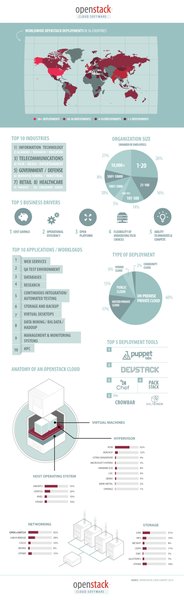 openstack-user-survey-infographic.png