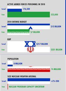 Comparaison-Iran---Israel.jpg