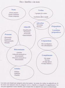 Carte heuristique des mots