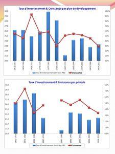 Contribution à la croissance (08)