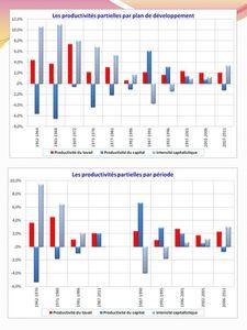 Contribution à la croissance (09)