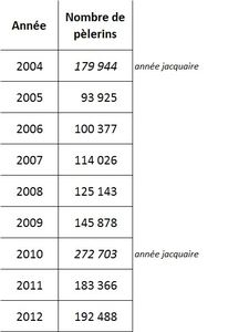 Compostelle stats 2012 02