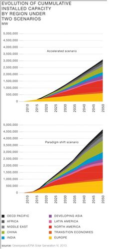 PV world market forcast 2050 cumulative SG6