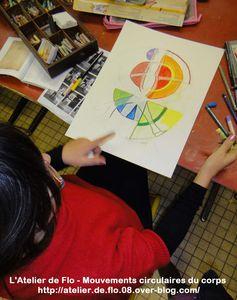 Croquis-Corps-Mouvements circulaires-Delaunay-Atelier de Flo15