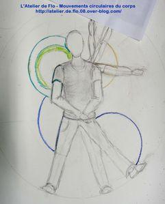 Croquis-Corps-Mouvements circulaires-Delaunay-Atelier de Flo19