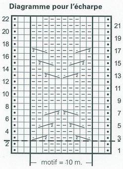 Echarpe Geneviève - Diagramme