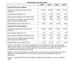 INSEE rapport 2009 b