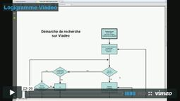 Video d'apprentissage