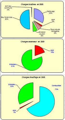 Charges2009-03