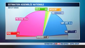 legislatives-2eme-tour-estimations-tns-sofres-sopra-group-1