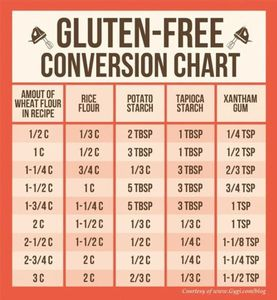 Glutenfree-conversion-chart.jpg