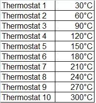 comment convertir des thermostats en degr s le gribouillou