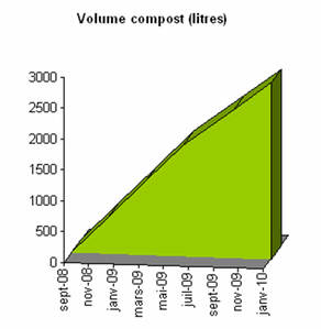 volume-compost-2010-01.png
