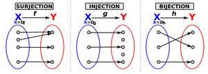 700px-Surjection_Injection_Bijection-fr_svg-copie-1.png