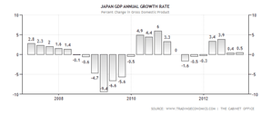 japan-gdp-growth-annual.png