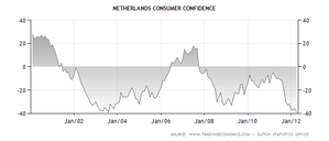 NL-consumer-index.png