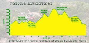 Pantelleria-Trail-profilo-altimetrico.jpg