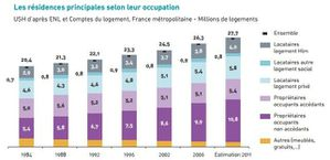 evolution-residences-principales-selon-leur-occupation.JPG