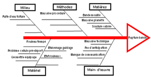 Pin diagramme d ishikawa on pinterest for Cuisine 5m de long