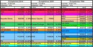 europeennes_1999-2009-2014.jpg