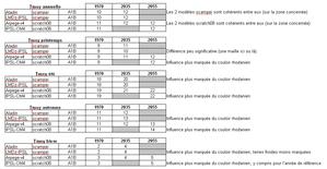 drias résultats T an,saison