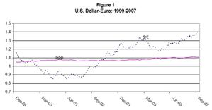 Dollar_Euro_Exchange_Rate.jpg
