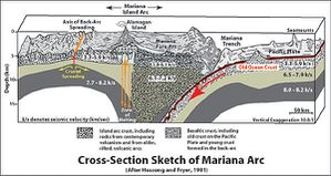 Cross_section_of_mariana_trench.jpg