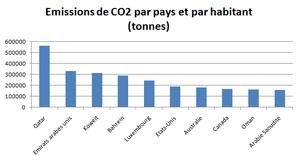 Emissions-CO2-habitant-2006.png