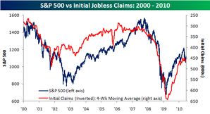 SP 500 vs initial claims
