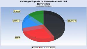Gemeinderatsitzverteilung.png