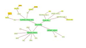 V0C_colours-mindmap.jpg