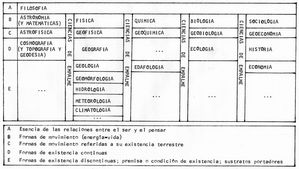 Cuadro de Clasificación de la Geografía