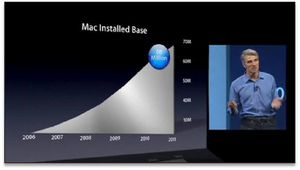 WWWDC-2012-Apple---Graphique-1.jpg