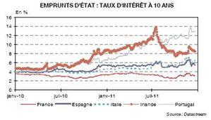 Emprunts d'Etat Taux à 10 ans 2010 2011