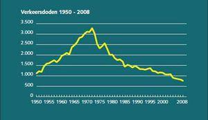 Sécurité routière aux Pays-Bas -1950-2008