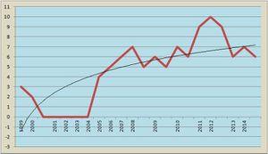 07 Evolución del Factor Cualitativo en la Difusión