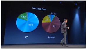 WWWDC-2012-Apple---Graphique-3.jpg