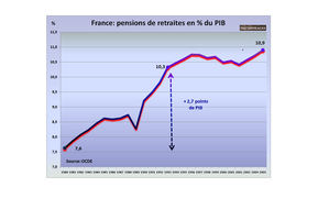france-pensions-de-retraites-en-du-pin-1980-2005.1266425354.png