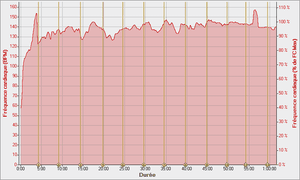 Enduro-28-08-2011--Frequence-cardiaque---Duree.png