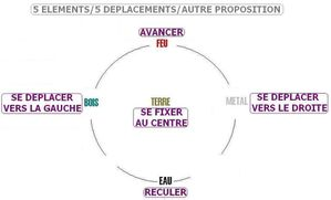 5 ELEMENTS ET 5 DEPLACEMENTS autre proposition