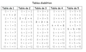 Les tables d 39 addition moyenne section - Apprendre les tables d addition ...